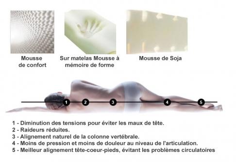 Matelas Mémoire de Forme André Renault BULLE DE DOUCEUR  160x200 (Queen size)