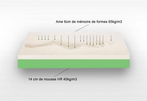 Matelas Mémoire de Forme Senze FIRST  140x190 (2 pers)