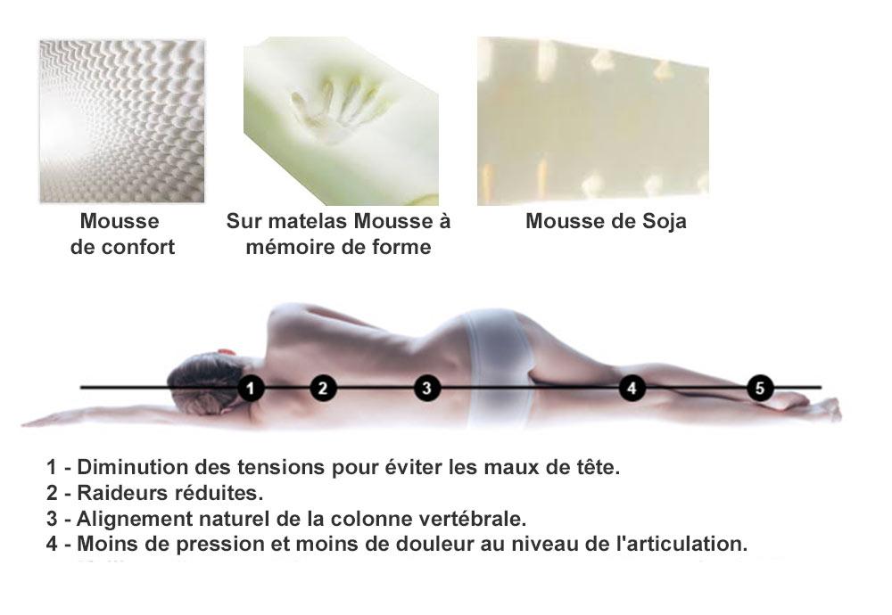Matelas Mémoire de Forme André Renault BULLE DE DOUCEUR  140x190 (2 pers)