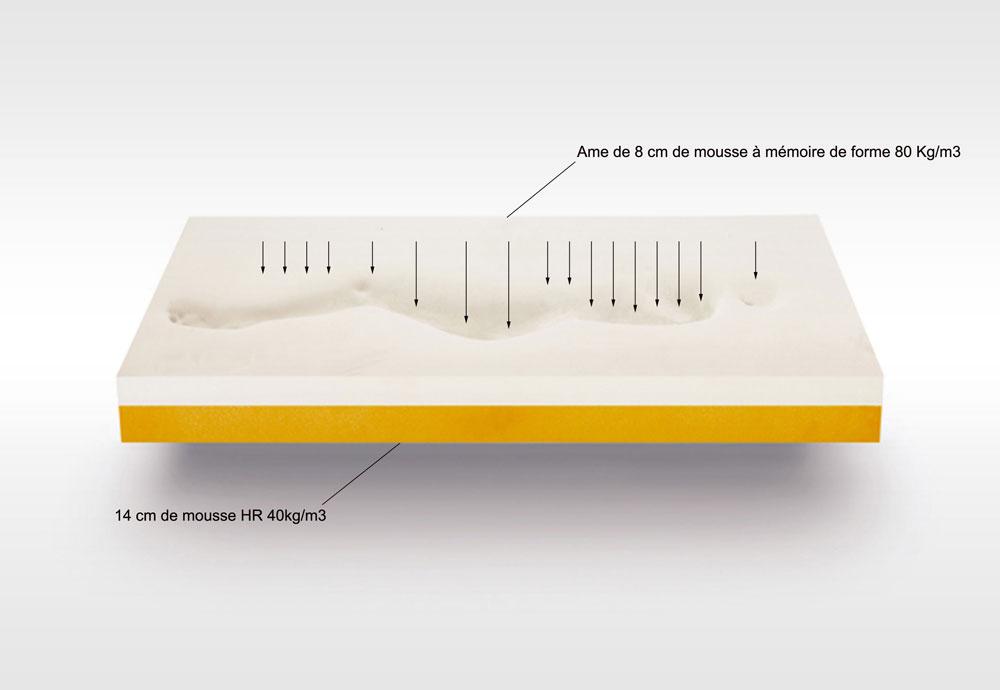 Comment Choisir Un Matelas Memoire De Forme #11: Matelas Mmoire De Forme Lovely Bed Memory Luxe X Pers With Mal De Dos  Surmatelas